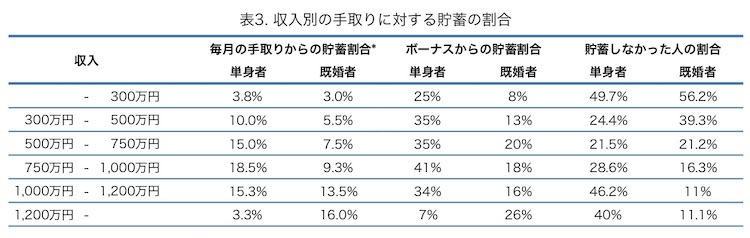 収入別に見た家計の貯蓄率